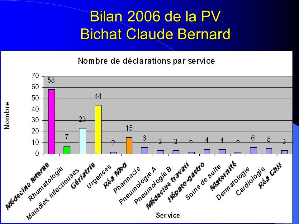 Bilan 2006 de la PV Bichat Claude Bernard