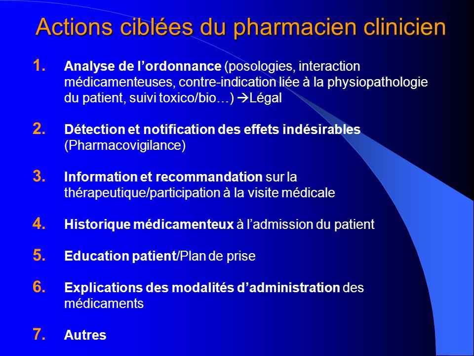 Actions ciblées du pharmacien clinicien