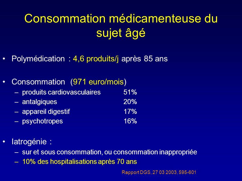 Consommation médicamenteuse du sujet âgé