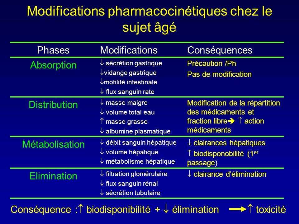 Modifications pharmacocinétiques chez le sujet âgé