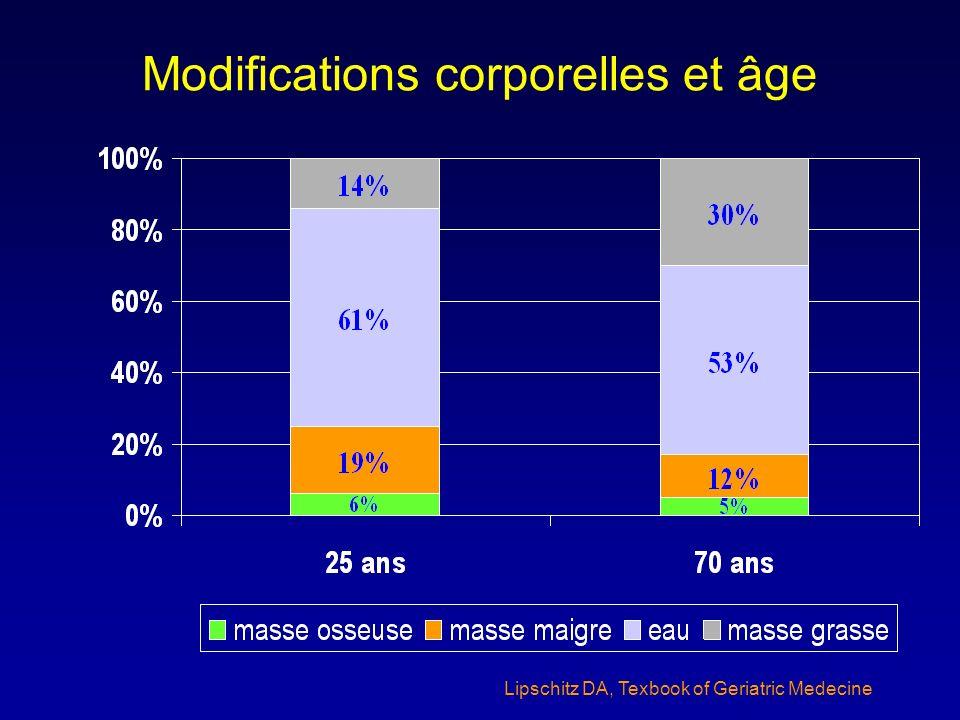 Modifications corporelles et âge