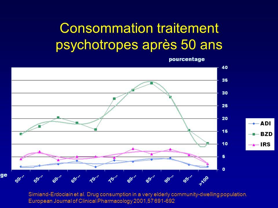 Consommation traitement psychotropes après 50 ans