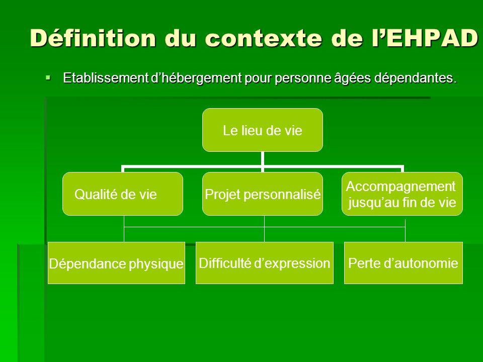 Définition du contexte de l'EHPAD