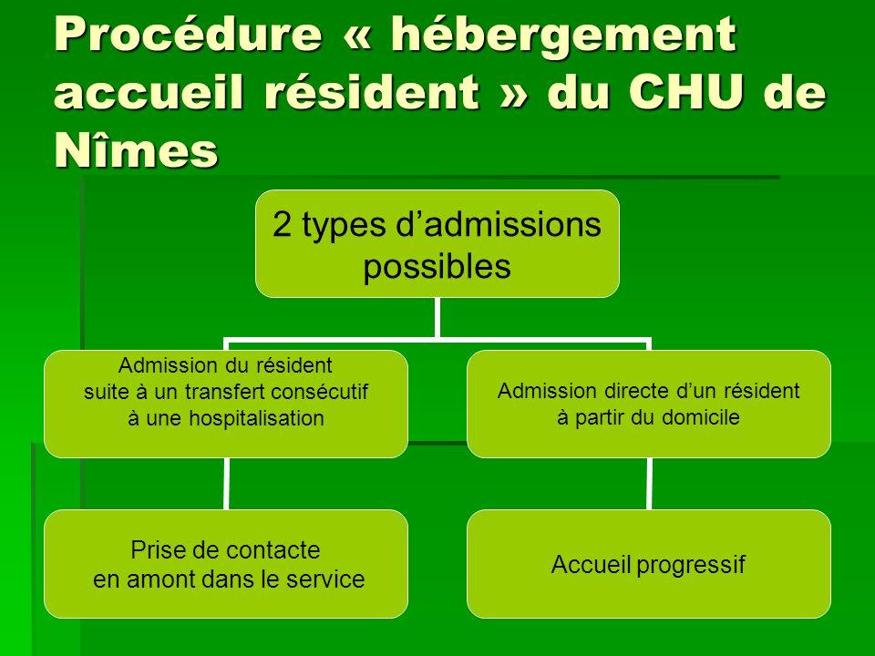 Procédure « hébergement accueil résident » du CHU de Nîmes