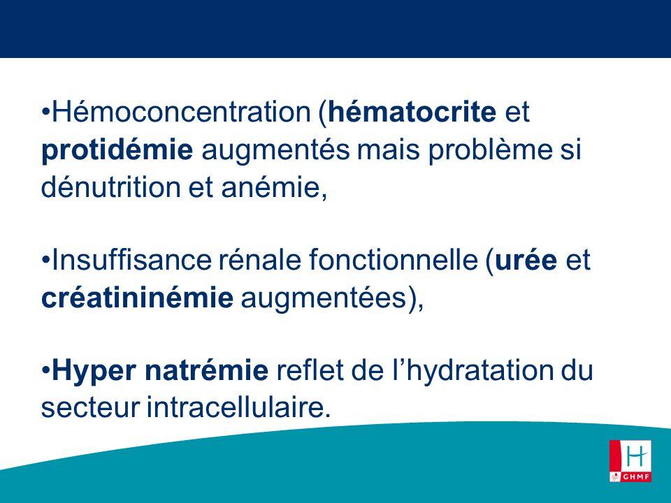 Hémoconcentration (hématocrite et protidémie augmentés mais problème si dénutrition et anémie,