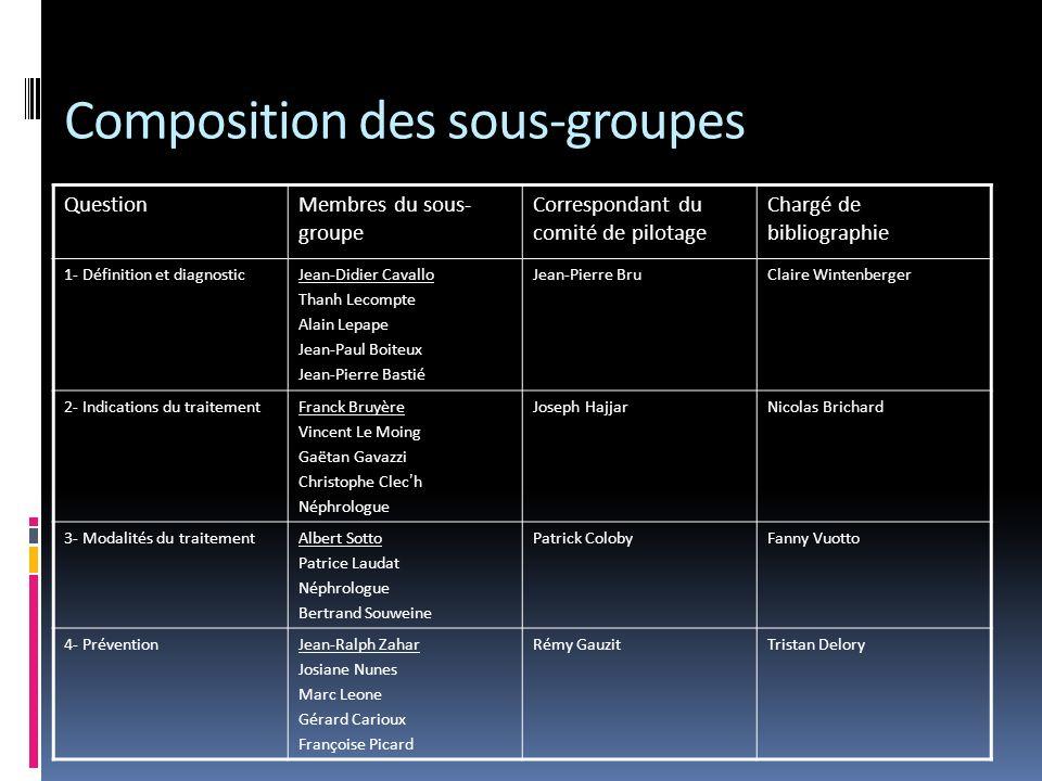 Composition des sous-groupes