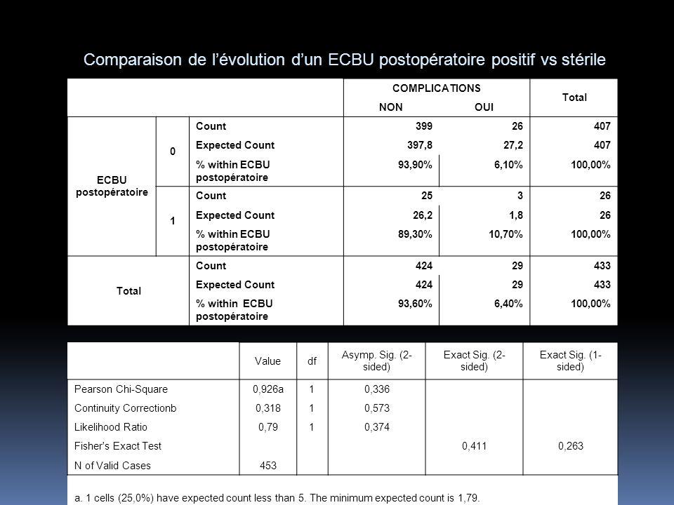 Comparaison de l'évolution d'un ECBU postopératoire positif vs stérile