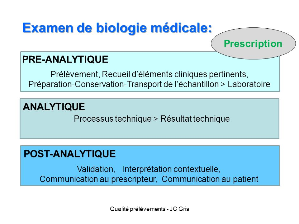 Examen de biologie médicale: