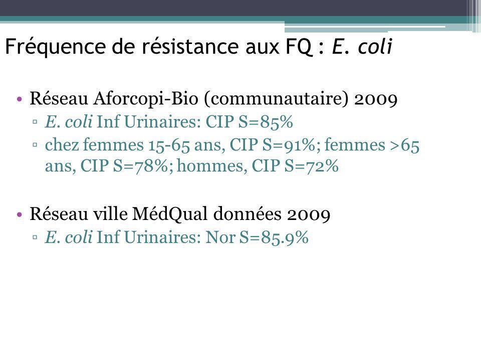 Fréquence de résistance aux FQ : E. coli