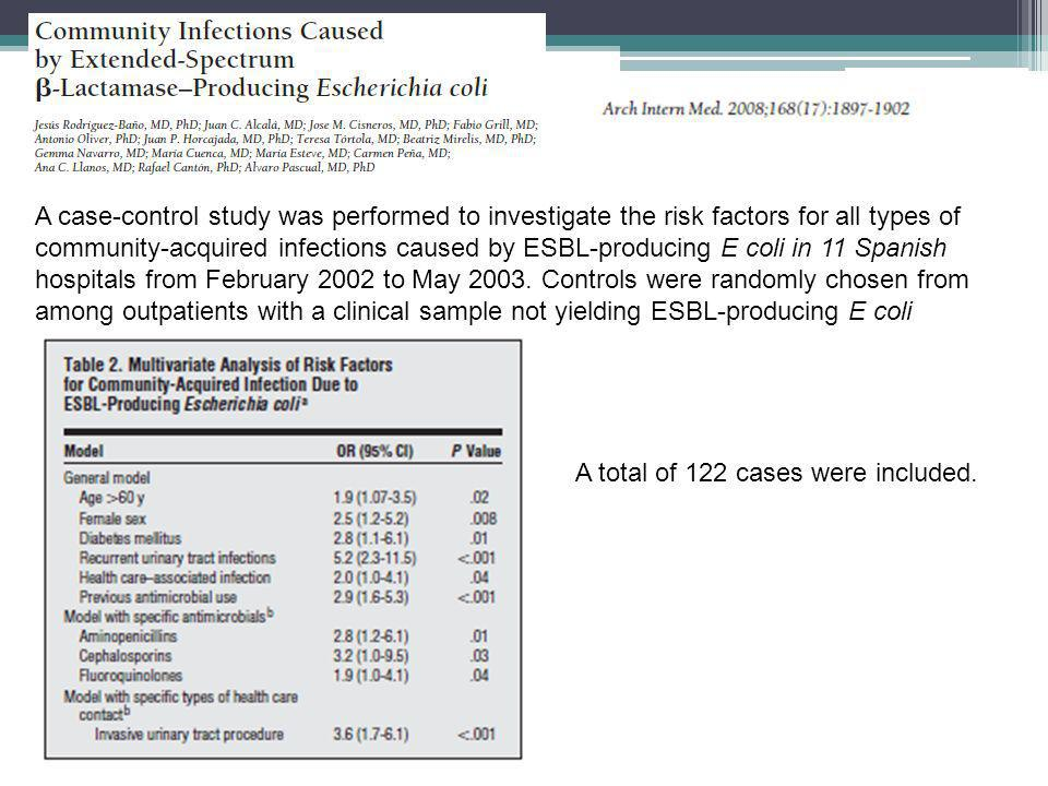 A case-control study was performed to investigate the risk factors for all types of community-acquired infections caused by ESBL-producing E coli in 11 Spanish