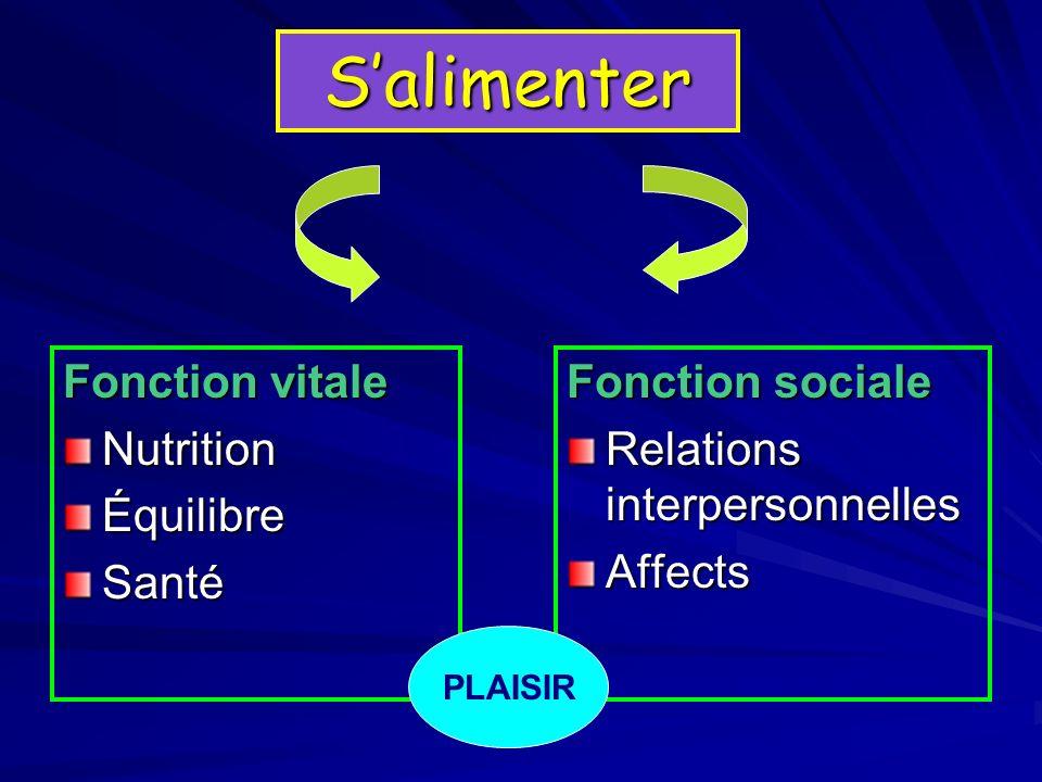 S'alimenter Fonction vitale Nutrition Équilibre Santé Fonction sociale