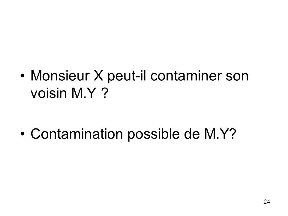 Monsieur X peut-il contaminer son voisin M.Y