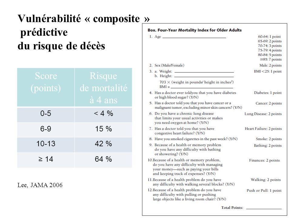 Vulnérabilité « composite » prédictive du risque de décès