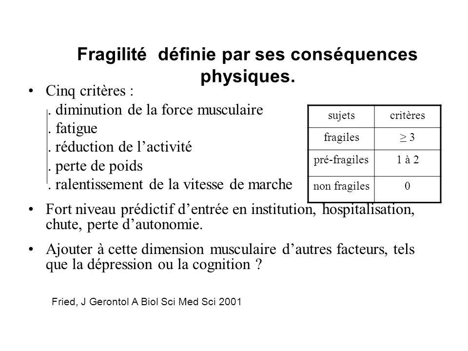 Fragilité définie par ses conséquences physiques.