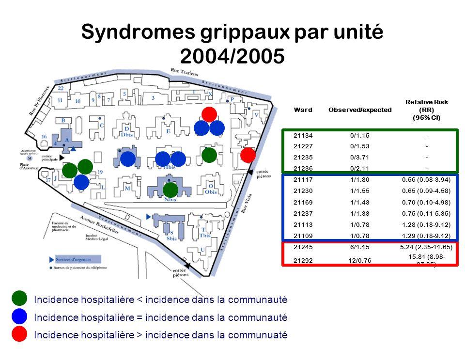 Syndromes grippaux par unité 2004/2005