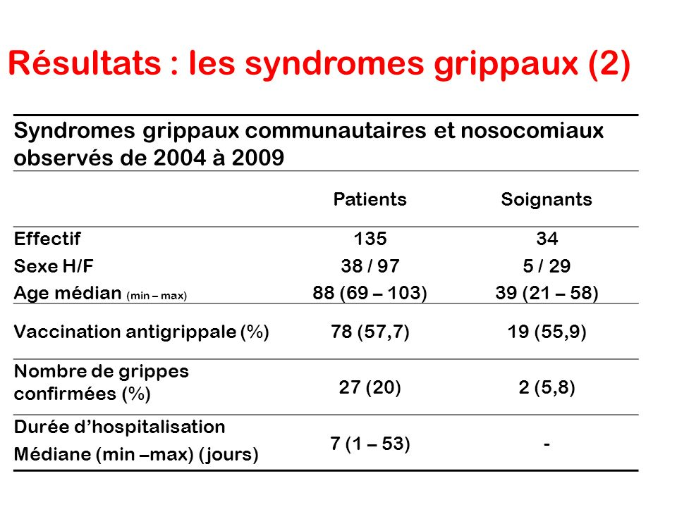 Résultats : les syndromes grippaux (2)