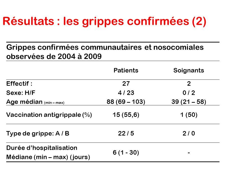 Résultats : les grippes confirmées (2)