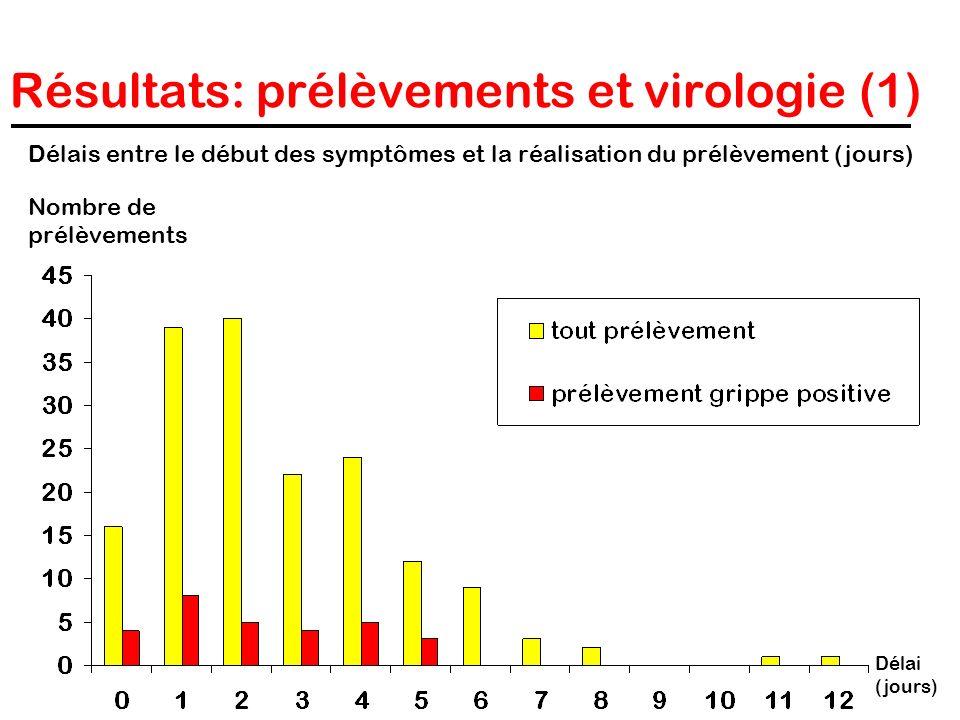 Résultats: prélèvements et virologie (1)