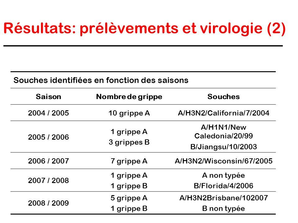Résultats: prélèvements et virologie (2)