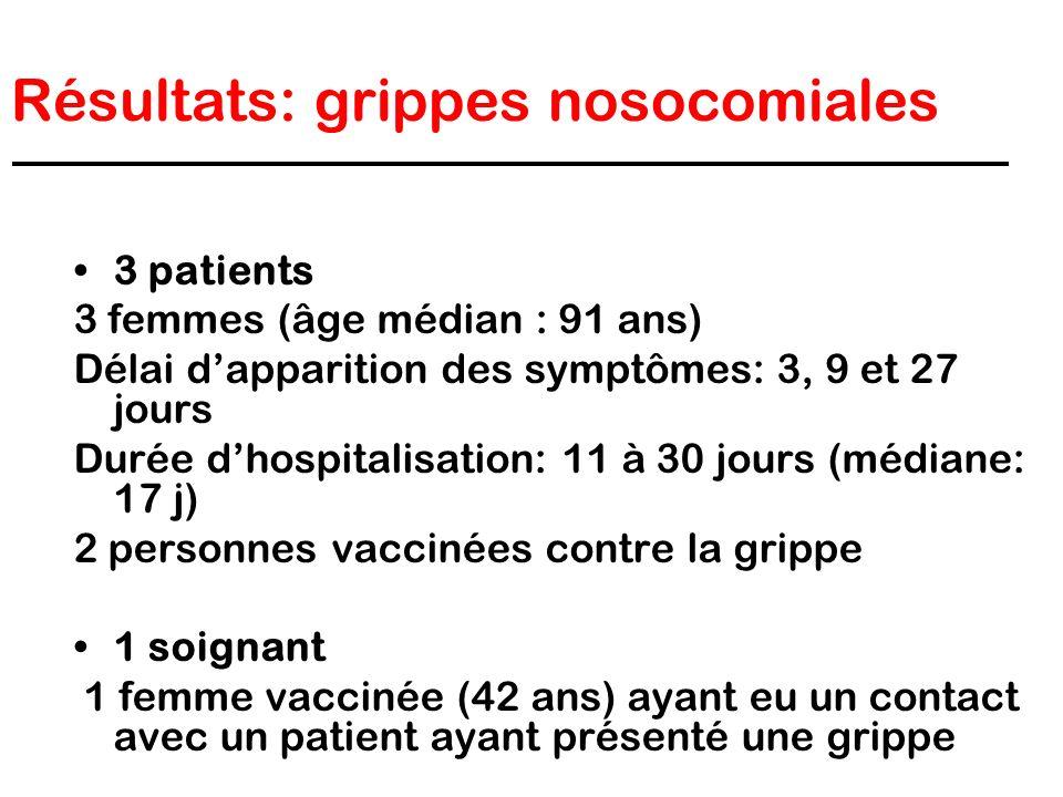 Résultats: grippes nosocomiales