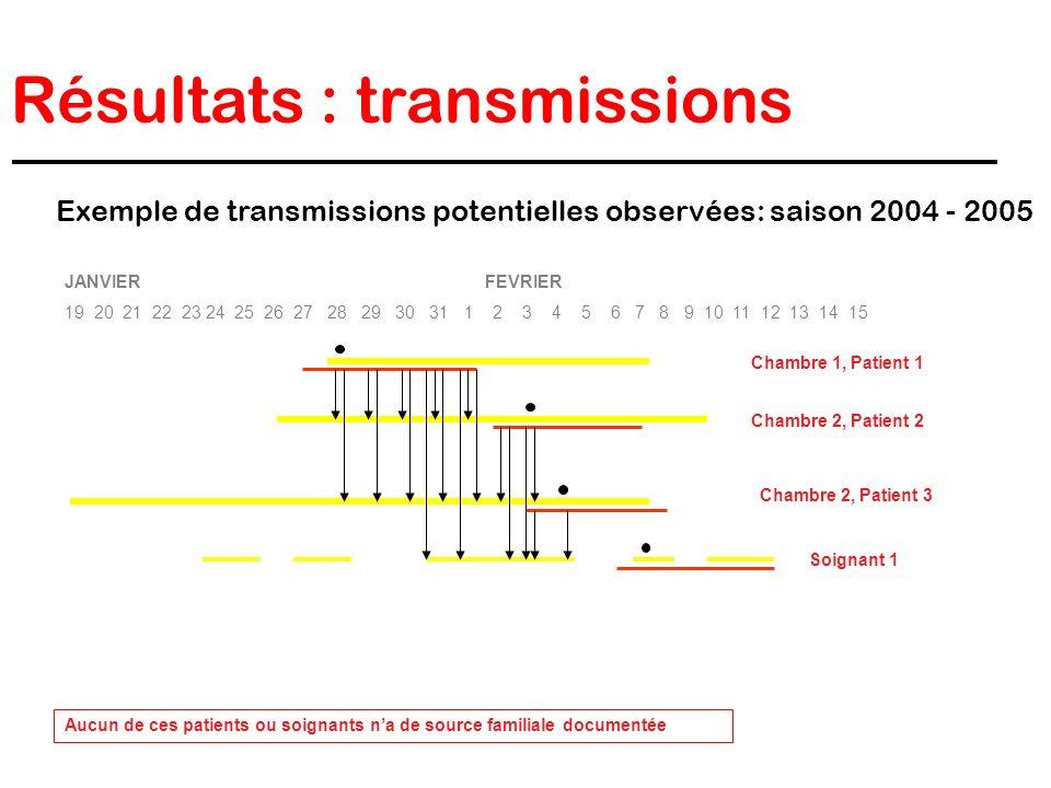 Résultats : transmissions