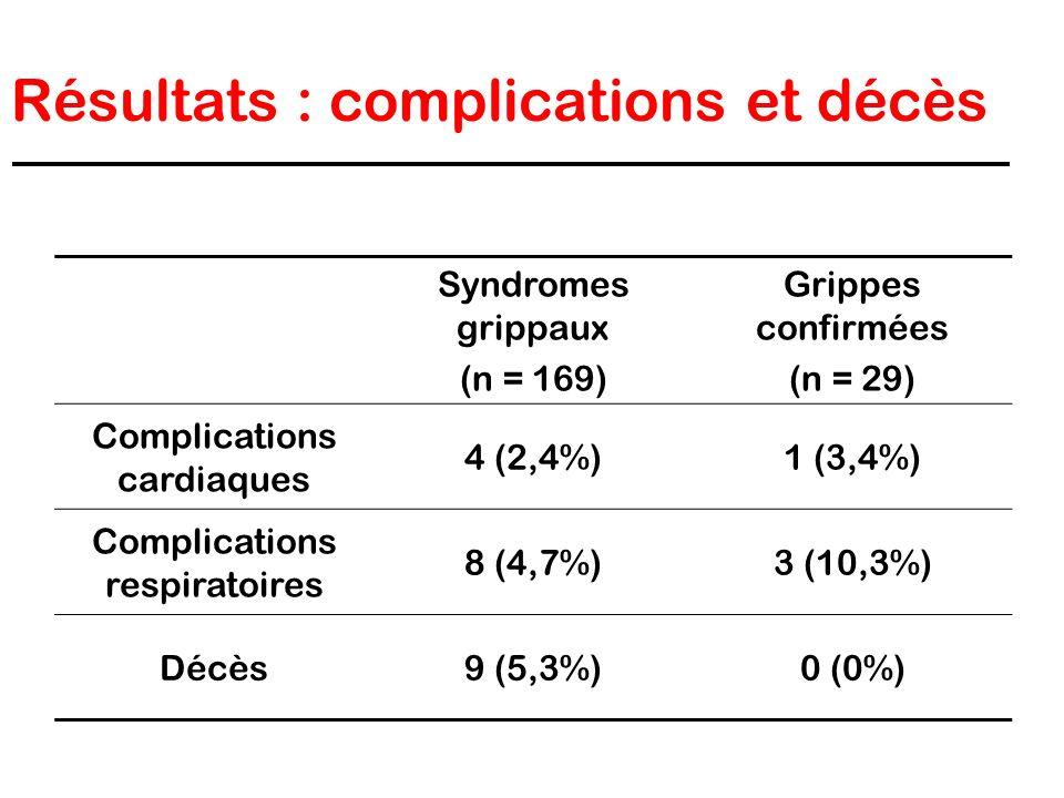 Résultats : complications et décès