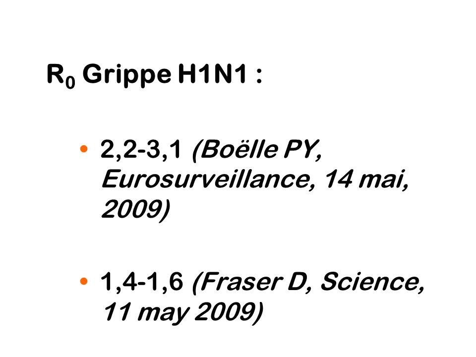 R0 Grippe H1N1 : 2,2-3,1 (Boëlle PY, Eurosurveillance, 14 mai, 2009)