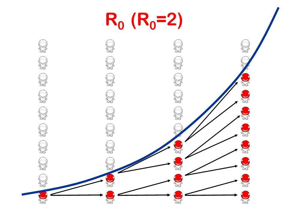 R0 (R0=2)