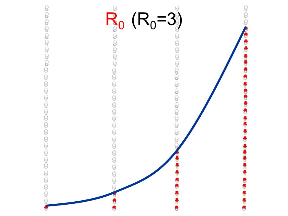 R0 (R0=3)