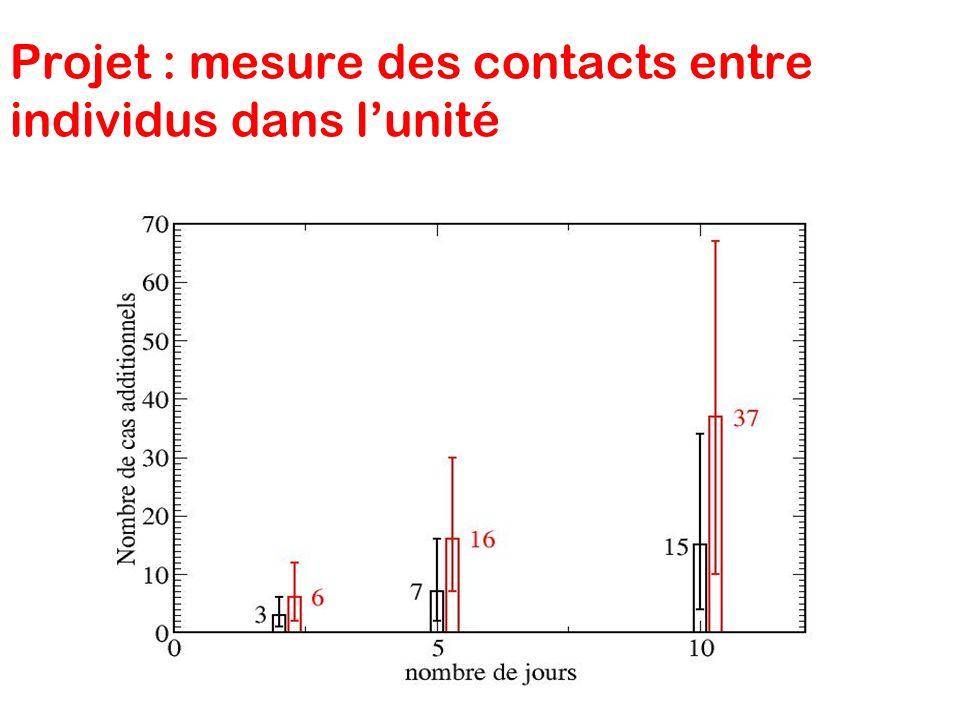 Projet : mesure des contacts entre individus dans l'unité