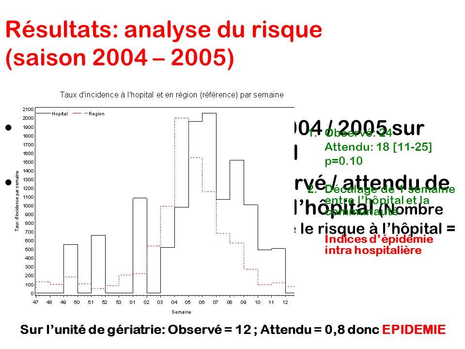 Résultats: analyse du risque (saison 2004 – 2005)