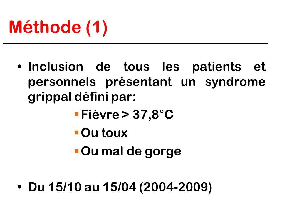 Méthode (1)Inclusion de tous les patients et personnels présentant un syndrome grippal défini par: Fièvre > 37,8°C.