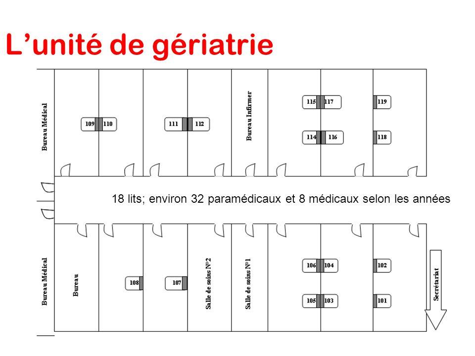 L'unité de gériatrie 18 lits; environ 32 paramédicaux et 8 médicaux selon les années