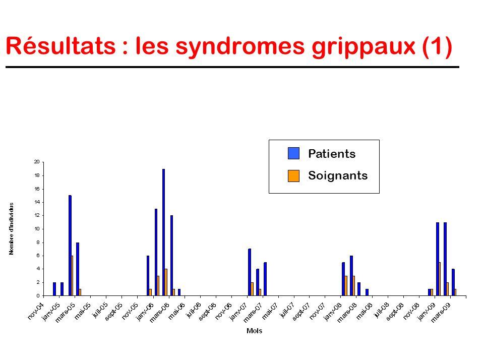 Résultats : les syndromes grippaux (1)