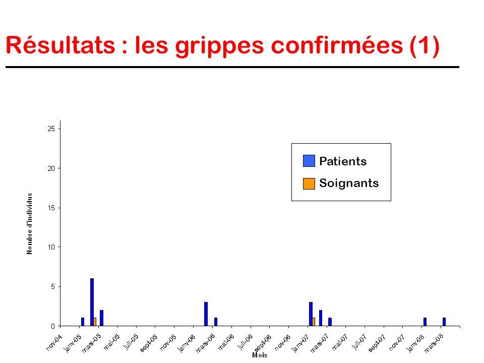 Résultats : les grippes confirmées (1)