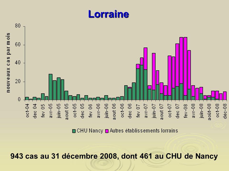 Lorraine 943 cas au 31 décembre 2008, dont 461 au CHU de Nancy