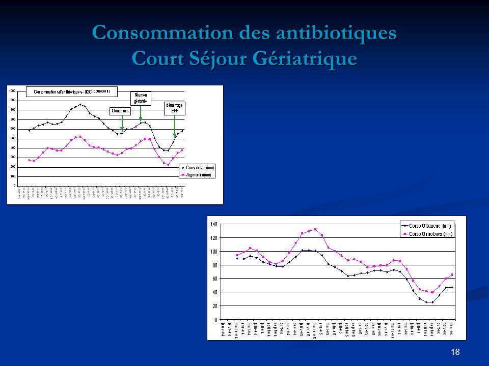Consommation des antibiotiques Court Séjour Gériatrique