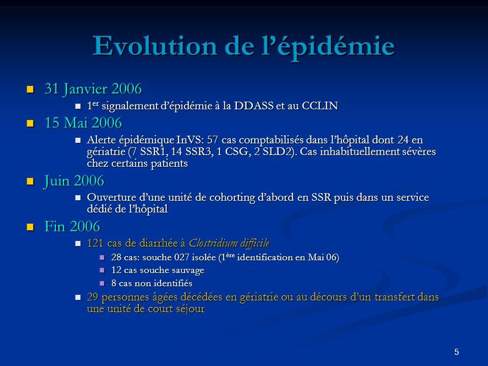 Evolution de l'épidémie