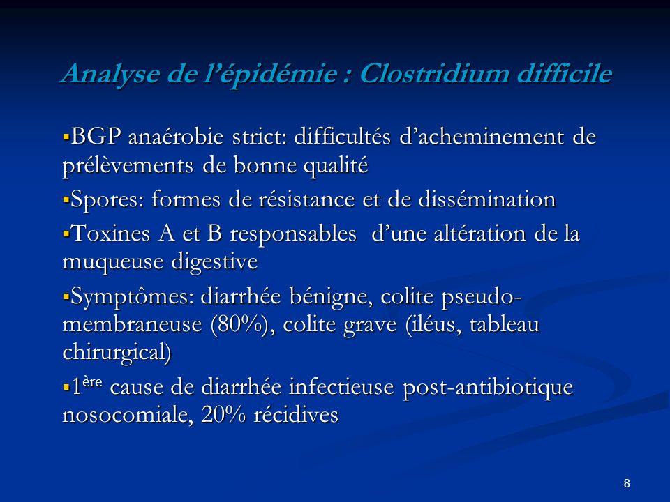 Analyse de l'épidémie : Clostridium difficile