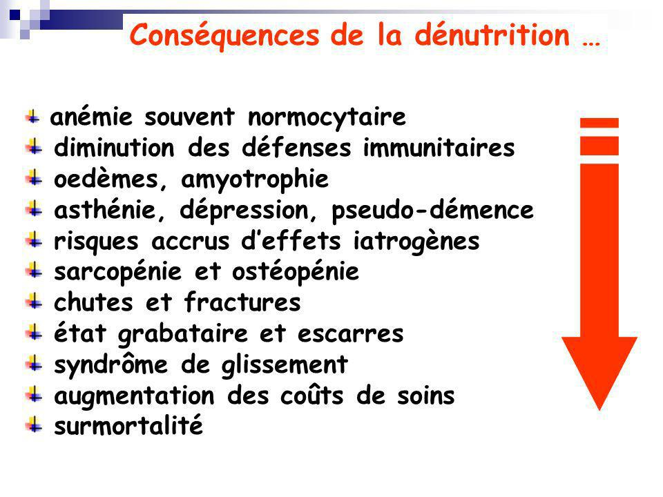 Conséquences de la dénutrition …