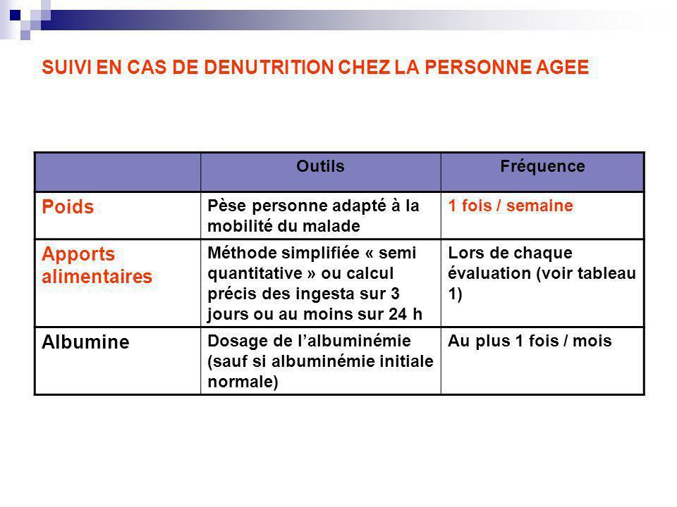 SUIVI EN CAS DE DENUTRITION CHEZ LA PERSONNE AGEE