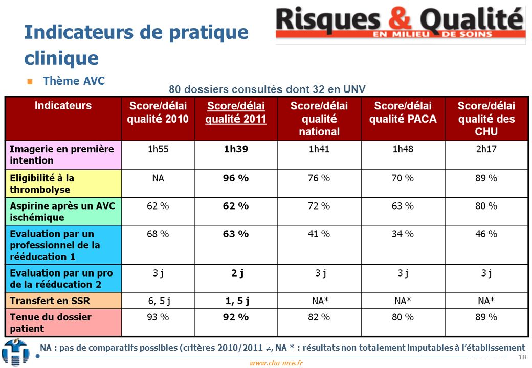 Indicateurs de pratique clinique
