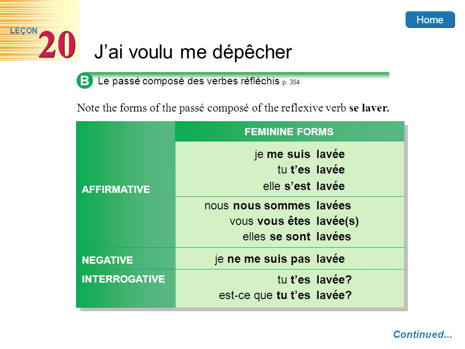 B Note the forms of the passé composé of the reflexive verb se laver.
