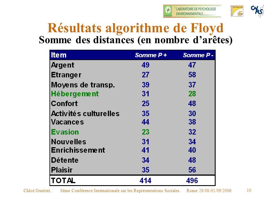 Résultats algorithme de Floyd Somme des distances (en nombre d'arêtes)