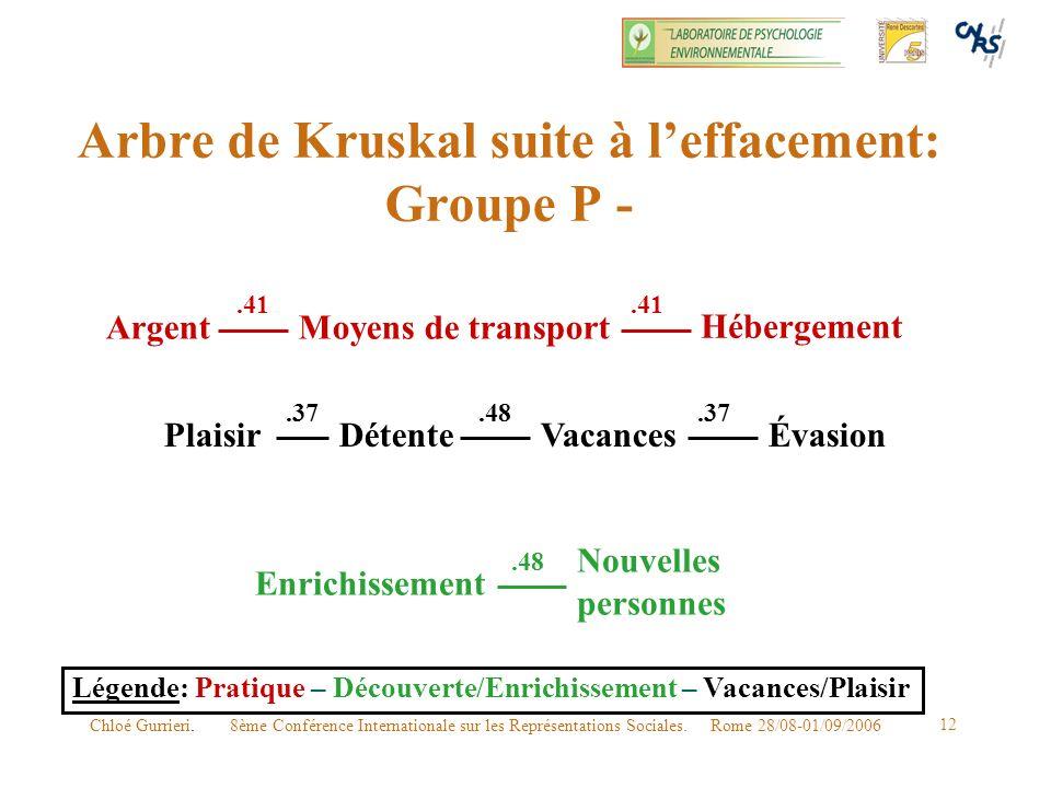 Arbre de Kruskal suite à l'effacement: Groupe P -