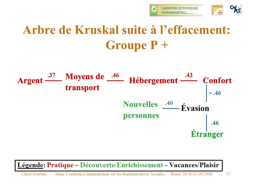 Arbre de Kruskal suite à l'effacement: Groupe P +