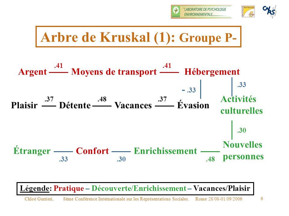 Arbre de Kruskal (1): Groupe P-
