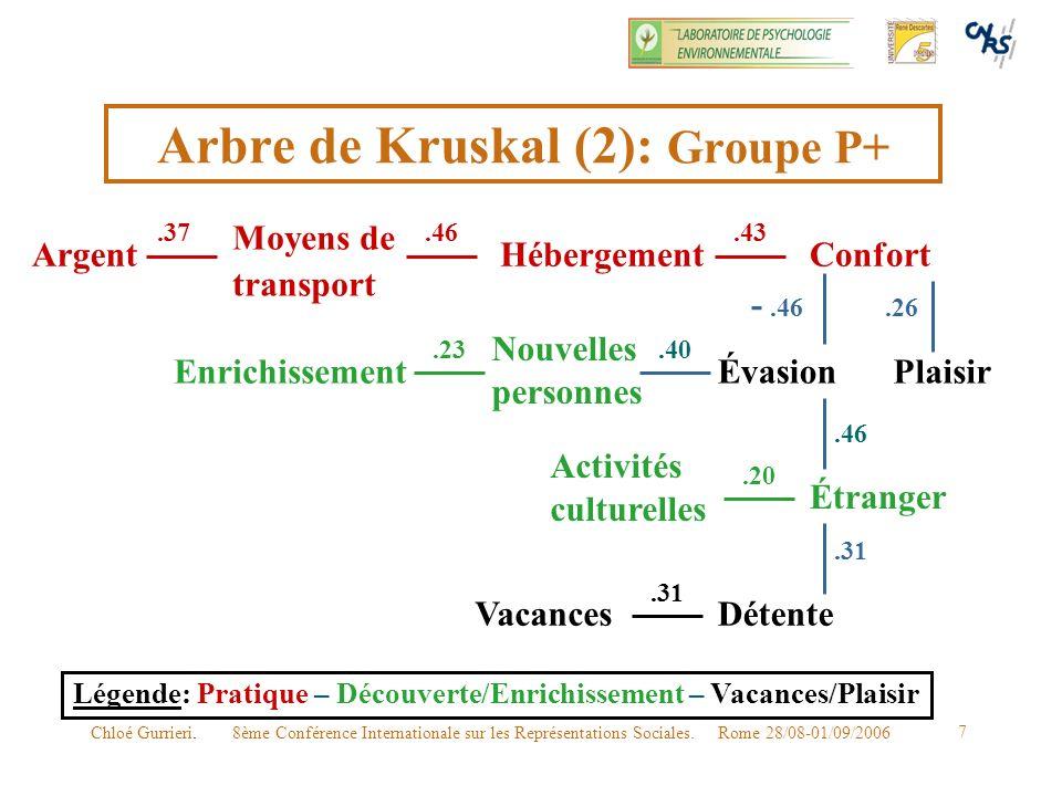Arbre de Kruskal (2): Groupe P+
