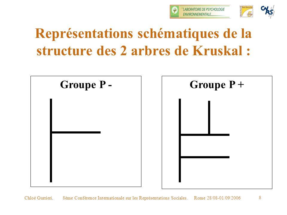 Représentations schématiques de la structure des 2 arbres de Kruskal :