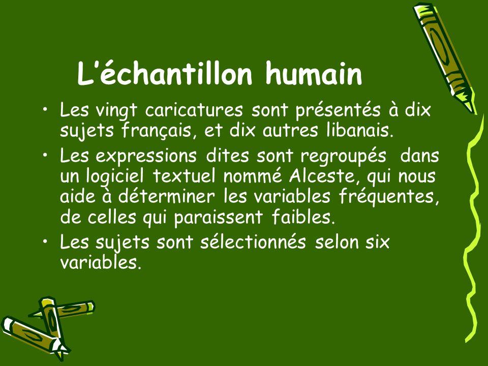 L'échantillon humain Les vingt caricatures sont présentés à dix sujets français, et dix autres libanais.